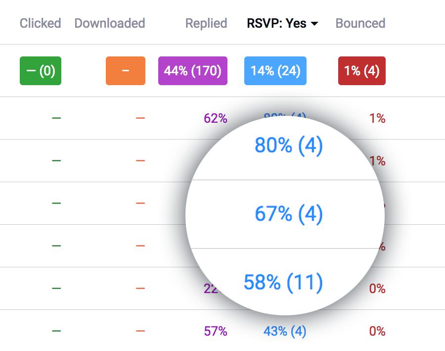 Team performance RSVP