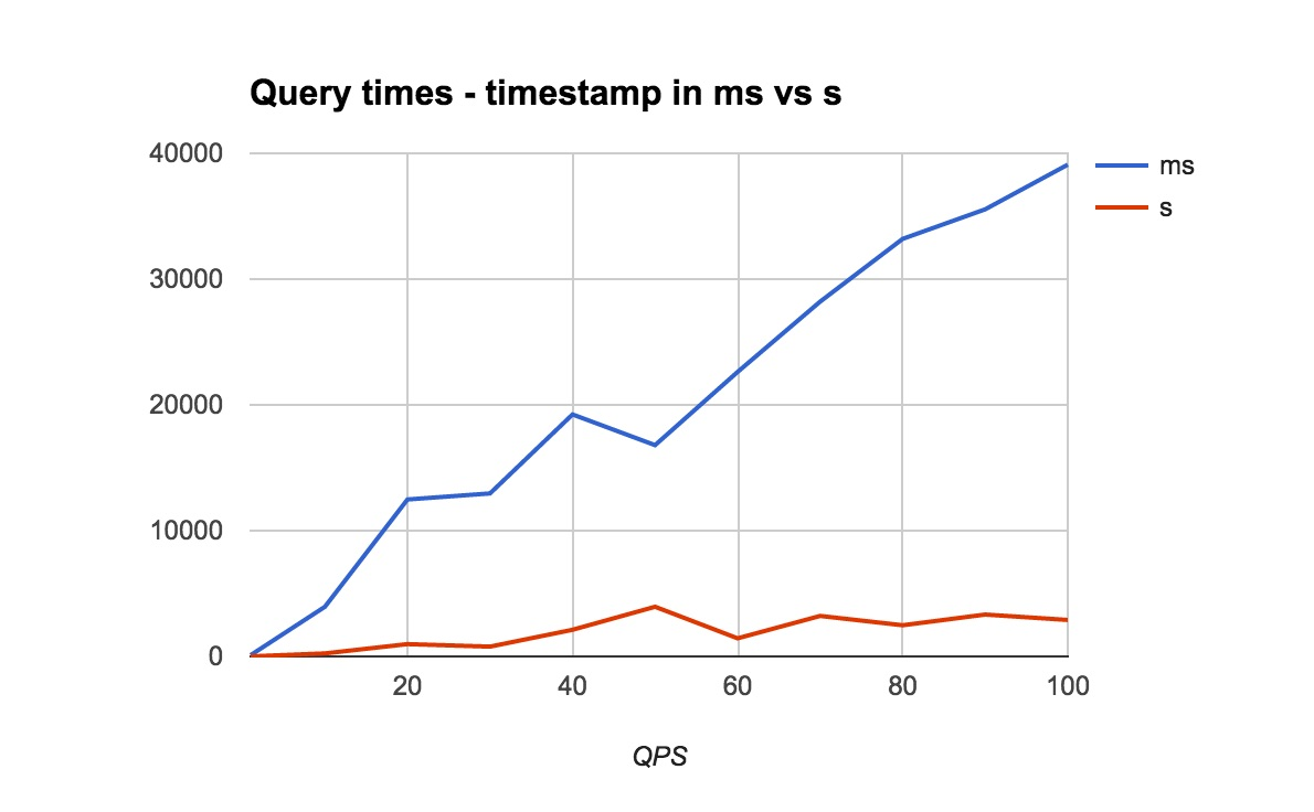 30x Faster Elasticsearch Queries