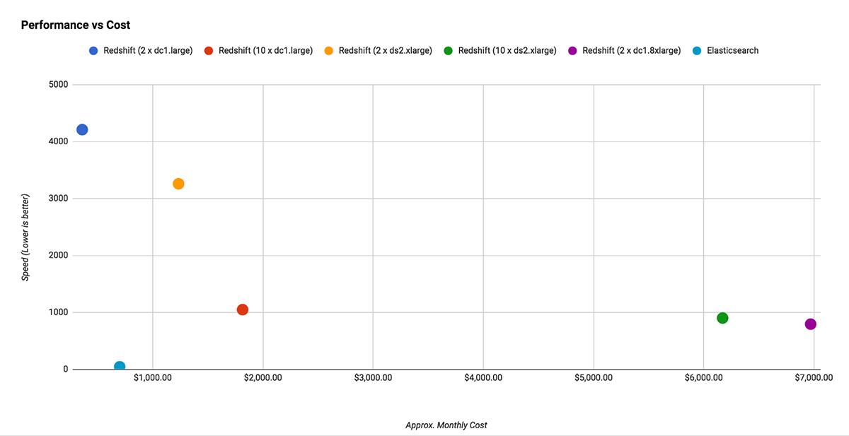 Performance vs Cost Chart