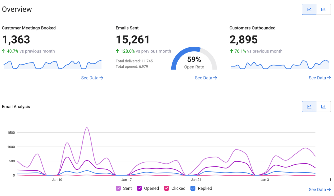 Understanding your team's performance with our new reporting
