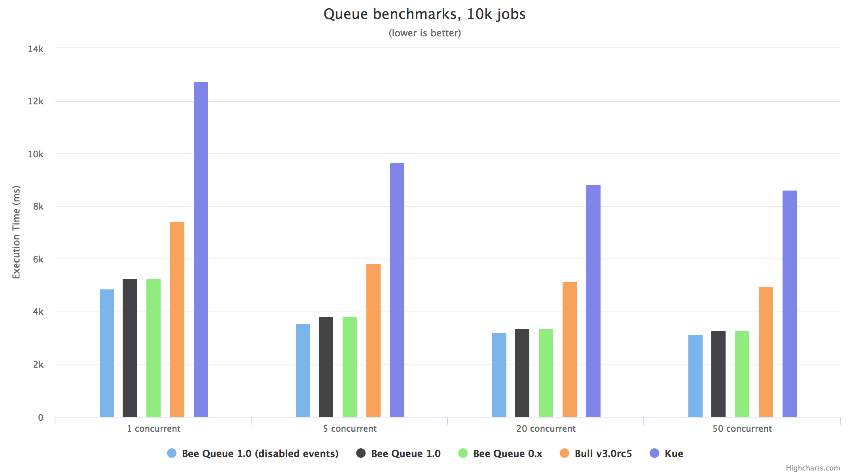 Bee-Queue benchmarks