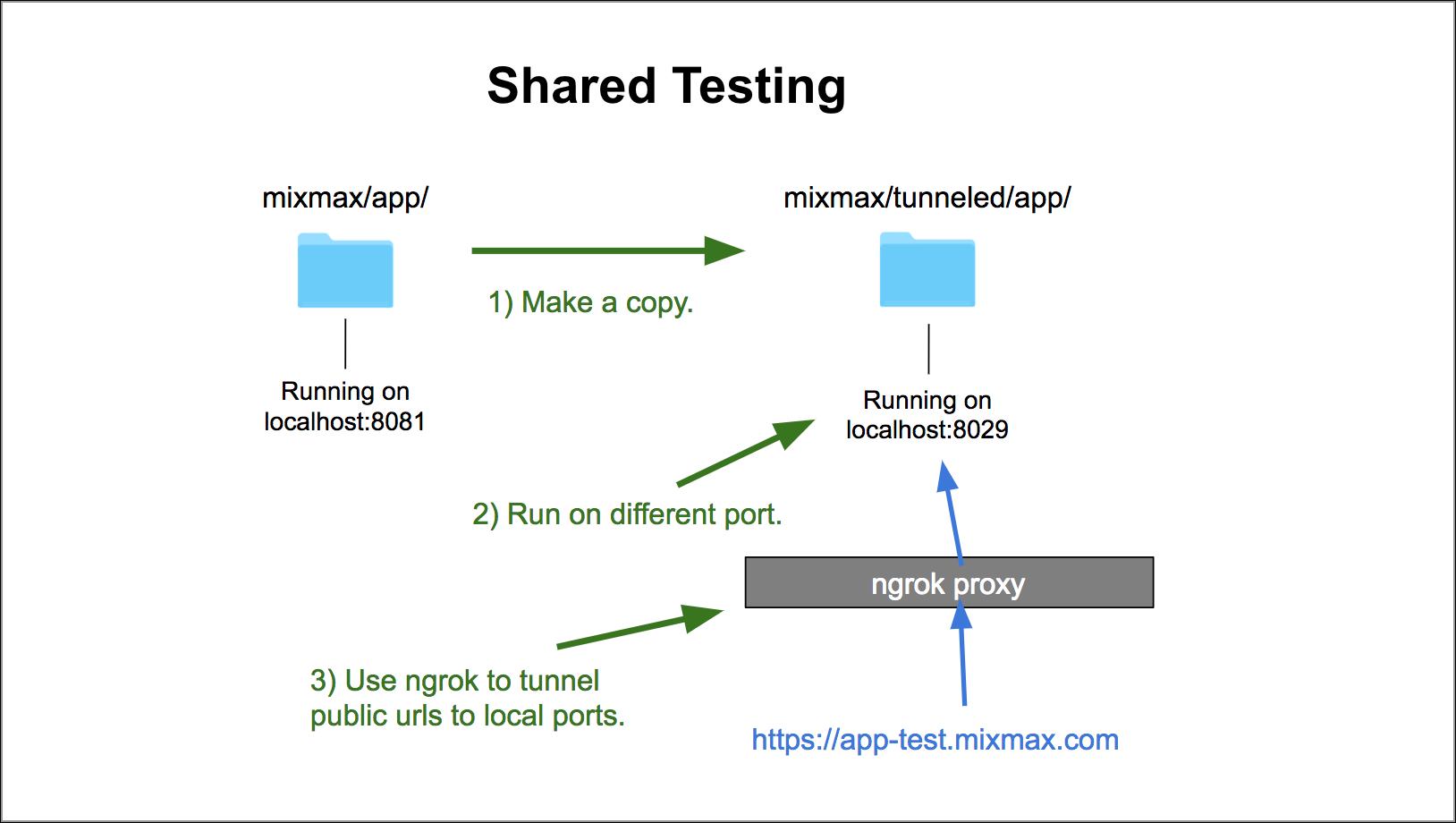Shared Testing