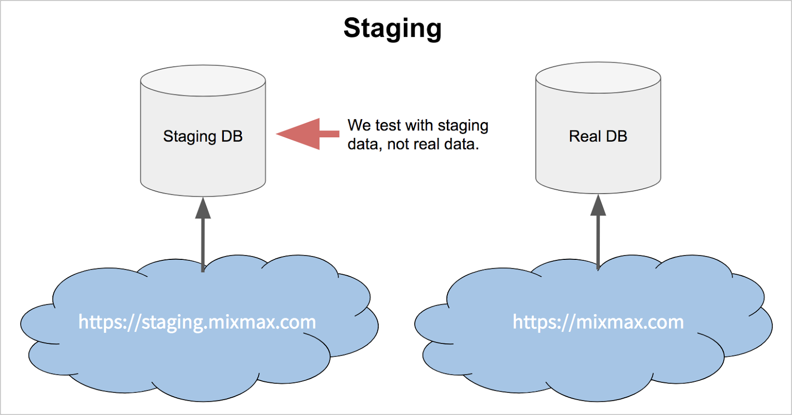 Staging Environment